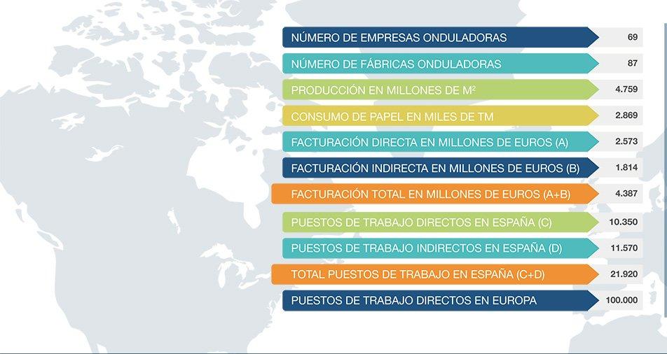 ESPAÑA, CUARTO PAIS EUROPEO EN PRODUCCIÓN DE CARTÓN ONDULADO
