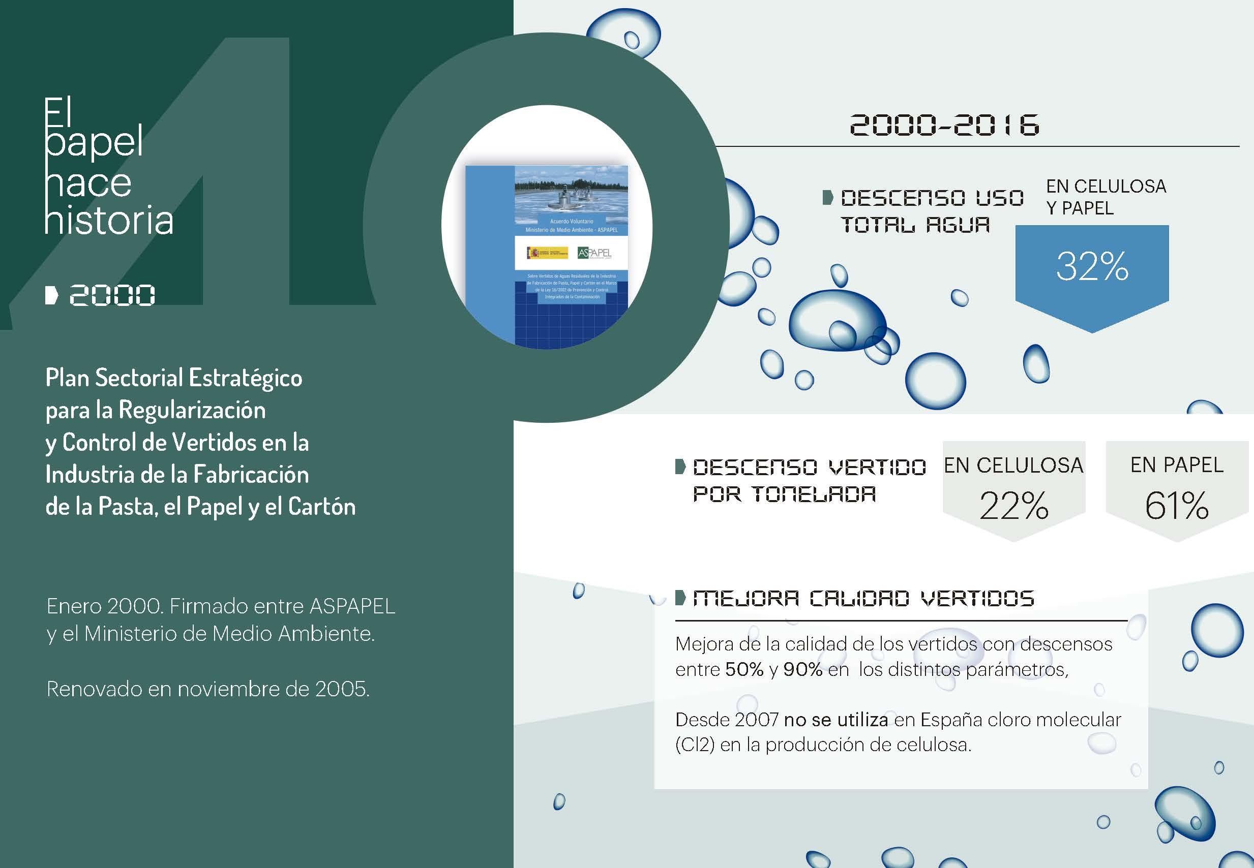 La industria papelera reduce más de un 30% el uso total del agua en celulosa y papel